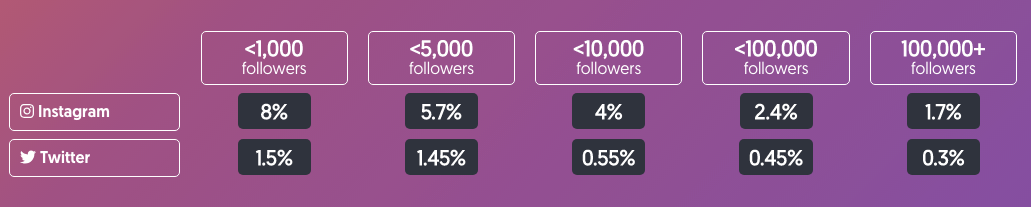 Social Media Influencer Engagement Ratio.png