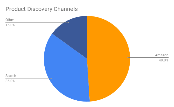 Product Discovery Channels: Amazon, Google, Facebook